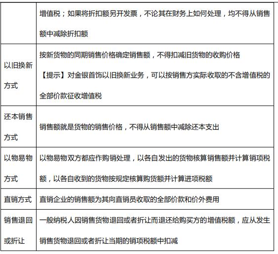 组成计税价格_2020年初级会计考试《经济法基础》高频考点:增值税应纳税额 ...